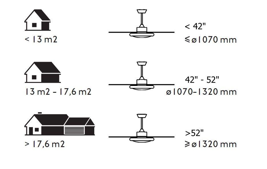 Určení rozměru ventilátoru dle rozměru místnosti